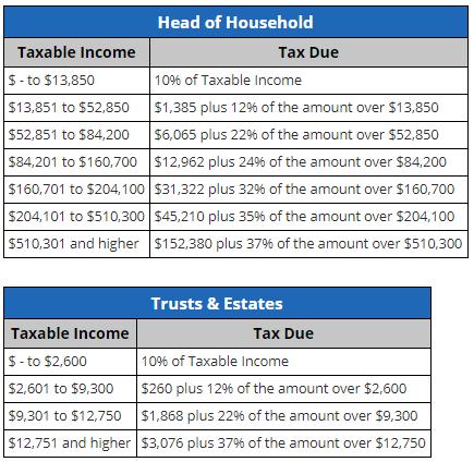 2019 vs 2019 tax rates